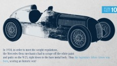 In 1934, in order to meet the weight regulations, the Mercedes-Benz mechanics had to scrape off the white paint and putty on the W 25, right down to the bare metal body. Thus the legendary Silver Arrow was born, scoring a historic win!