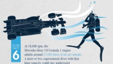 At 18,000 rpm, the Mercedes-Benz V8 Formula 1 engine admits around 27,000 liters of air per minute. A more or less supernatural diver with that lung capacity could stay underwater for nearly two whole days!