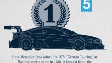Since Mercedes-Benz joined the DTM (German Touring Car Masters) racing game in 1988, it brought home the most wins of all participating manufacturers.Since Mercedes-Benz joined the DTM (German Touring Car Masters) racing game in 1988, it brought home the most wins of all participating manufacturers.