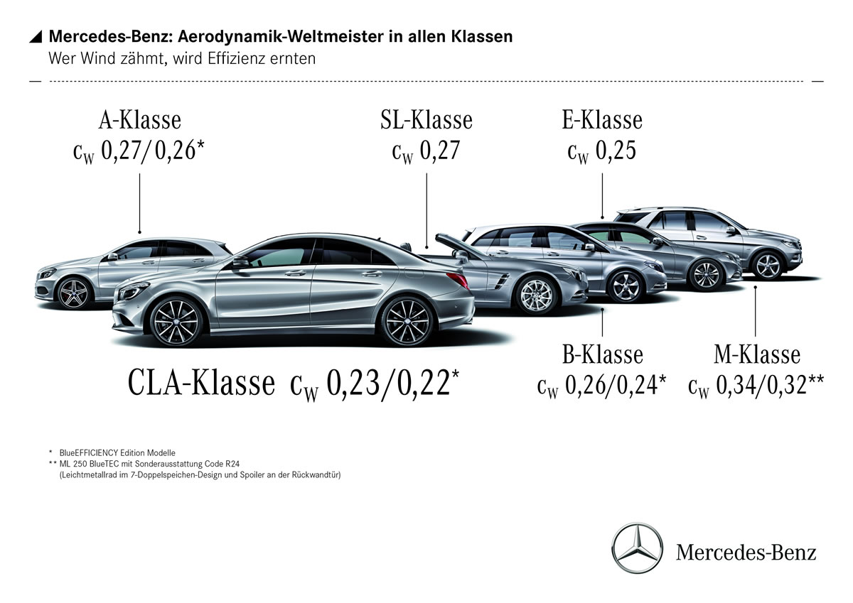 Mercedes-Benz: world aerodynamics champion in every vehicle class