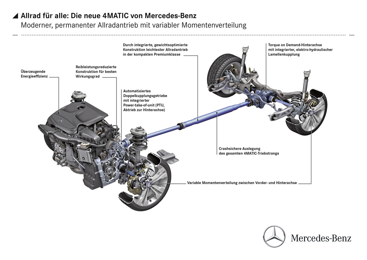 Mercedes-Benz 4MATIC: All-wheel drive for all – in every class german