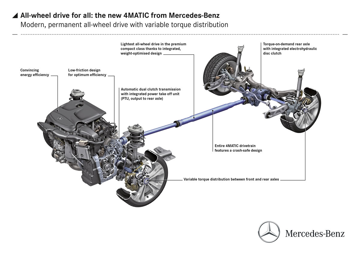 Mercedes-Benz 4MATIC: All-wheel drive for all – in every class