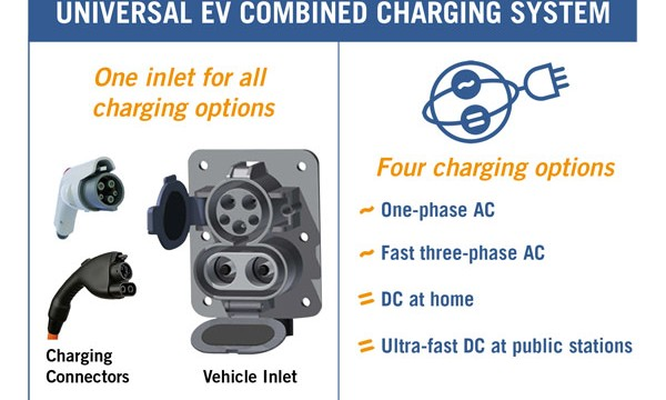 Combined Charging System allows AC and DC fast-charging from single inlet port
