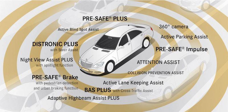 Αποτέλεσμα εικόνας για Mercedes-Benz Intelligent Drive